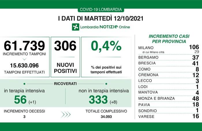 I dati del 12 ottobre 2021