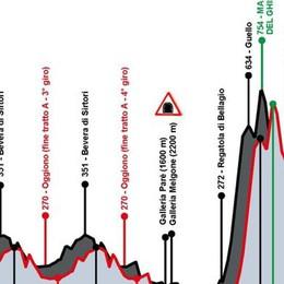 Piccolo Giro di Lombardia  Ravellino e Marconaga decisive
